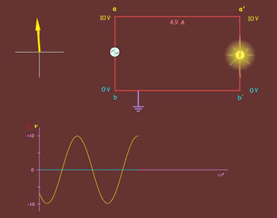 alternating current animation. filename: electricity.jpg alternating current animation c